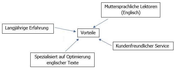 English_Proofreading_Produktseite_Vorteile