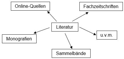 Literaturquellen