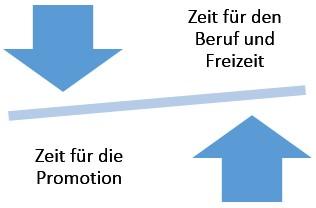 Berufbegleitend Promovieren_Zeit_Balance