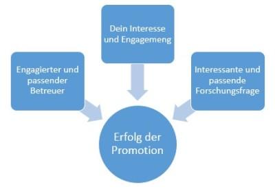Doktorarbeit_Erfolg Promotion