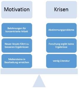 Doktorarbeit_Gleichgewicht_Krisen Motivation