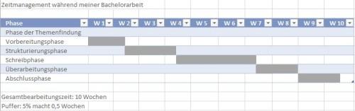 Zeitmanagement_Beispiel_plan