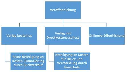 Korrektur+Lektorat_Dissertation veröffentlichen_Verlagsarten