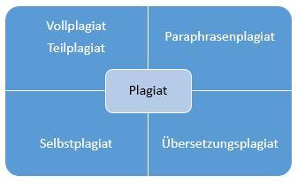 Korrektur+Lektorat_Plagiat_Arten