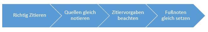 Korrektur+Lektorat_Plagiat_vermeiden