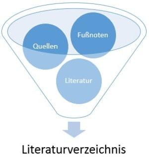 Literaturverzeichnis_Bestandteile