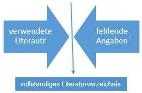 Literaturverzeichnis_fehlende Angaben