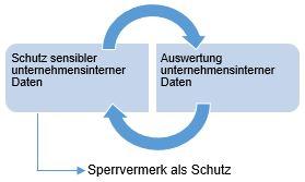 Sperrvermerk_Grafik_Schutz von Daten