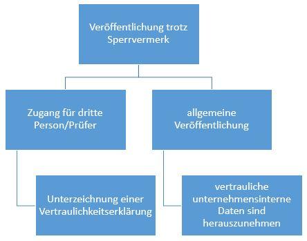 Sperrvermerk_Grafik_trotz Sperrvermerk veröffentlichen