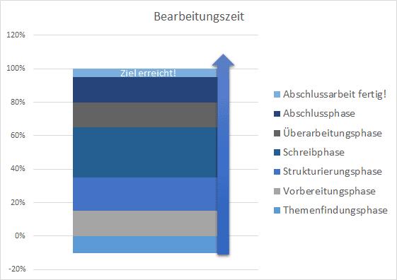 berarbeitungszeit_phasen_zeitmanagement
